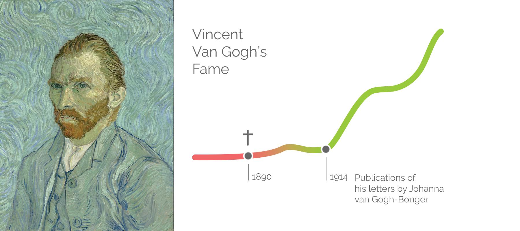 Inforgraphic: Vincent Van Gogh's Fame